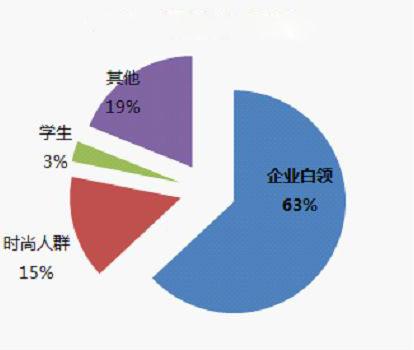 分析预定网站的用户群体
